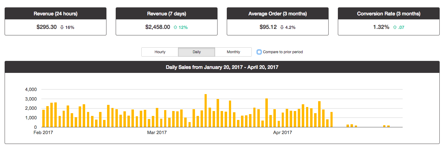 The Lean Commerce Reports dashboard